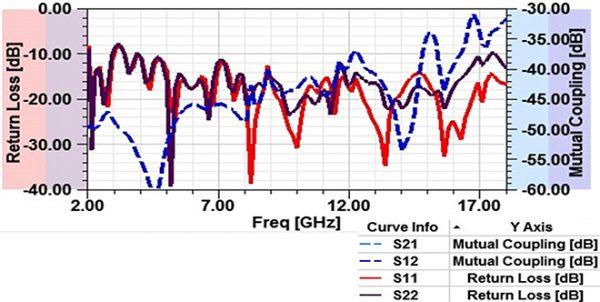 simulation Antenne 2-18 GHz 12dBi 2