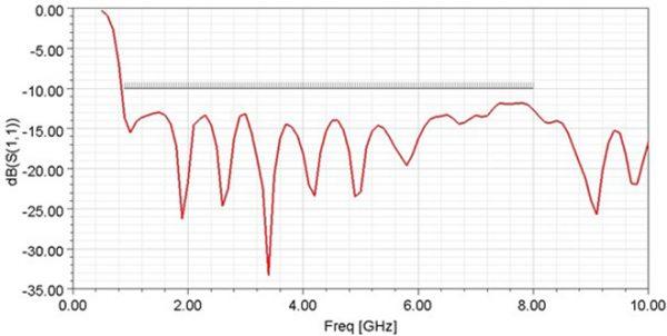 Simulation Antenne cornet 0.9-8 GHzAntenne cornet 0.9-8 GHz