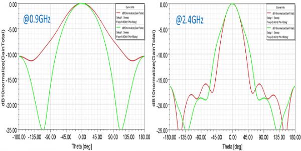 Simulation Antenne cornet 0.9-8 GHz