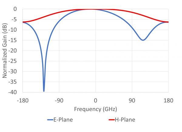 ELL-A3D-SP-00602000-01 RadPattern1
