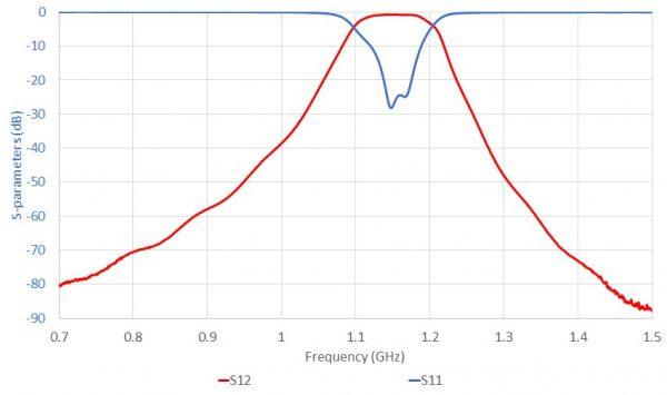 ELL-F3D-BP-0110-0120-01 SparamNarrow