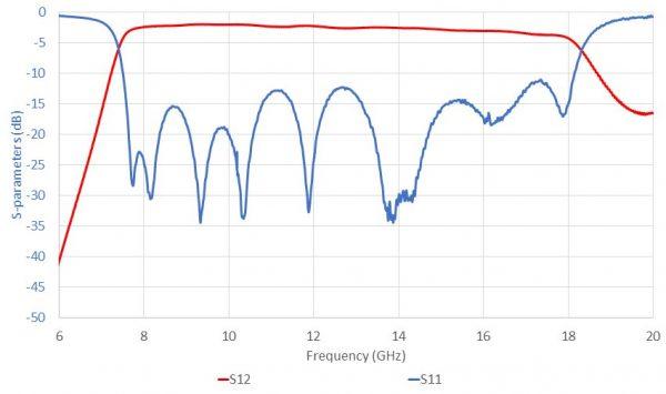 ELL-FCI-BP-0800-1800-01 SparamNarrow