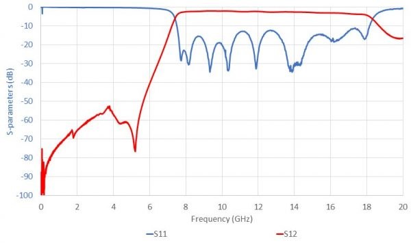 ELL-FCI-BP-0800-1800-01 SparamWide
