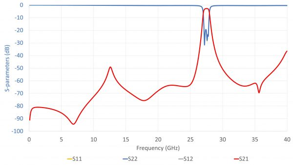 ELL-FCI-BP-2743-2763-01 SparamWide