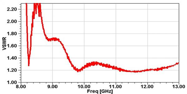 Simulation Antenne corrugué 8.2-12.4 GHz 18 dB Gain