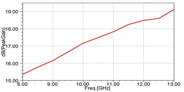 Simulation Antenne 8.2-12.4 GHz 15 dB Gain