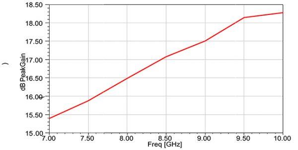 Simulation Antenne 7.0-10.0 GHz 15 dB Gain