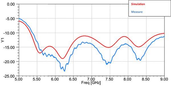Simulation Antenne 7.0-10.0 GHz 10 dB Gain