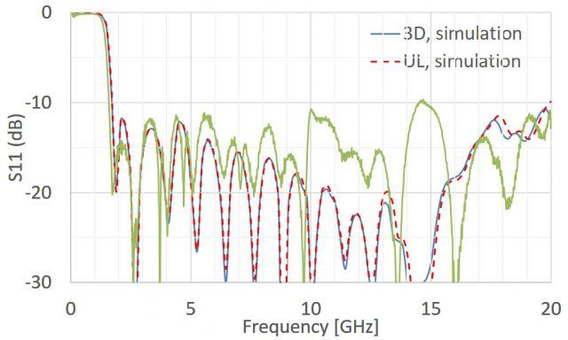 simulation d'une antenne cornet trou
