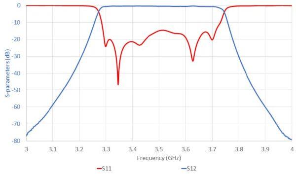 Filtre passe-bande 3.3 - 3.7 GHz Simulation